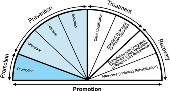a research on the biological physiological and social factors of addiction Biological, psychological, and social-cultural factors that contribute to drug use biological some people are genetically more likely to be vulnerable to drugs.